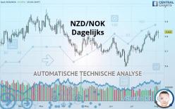 NZD/NOK - Dagelijks