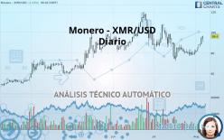 MONERO - XMR/USD - Diario