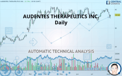 AUDENTES THERAPEUTICS INC. - Daily