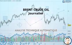 BRENT CRUDE OIL - Diário