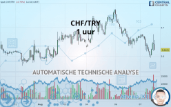 CHF/TRY - 1 uur