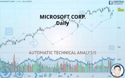 MICROSOFT CORP. - Daily