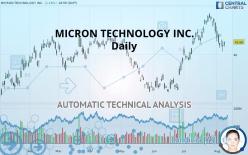 MICRON TECHNOLOGY INC. - Ежедневно