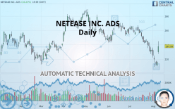 NETEASE INC. ADS - Daily