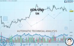 EUR/USD - 1 小时