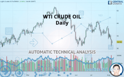 WTI CRUDE OIL - Daily