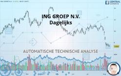ING GROEP N.V. - Dagelijks
