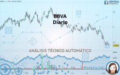 BBVA - Giornaliero