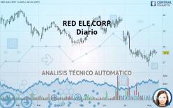 RED ELE.CORP - Giornaliero