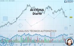 ACCIONA - Giornaliero
