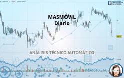 MASMOVIL - Ежедневно