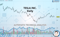 TESLA INC. - Daily