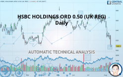 HSBC HOLDINGS ORD 0.50 (UK REG) - 每日