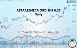 ASTRAZENECA ORD SHS 0.25 - Daily