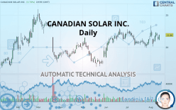 CANADIAN SOLAR INC. - Daily