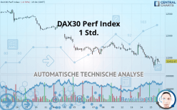 DAX30 Perf Index - 1 小时
