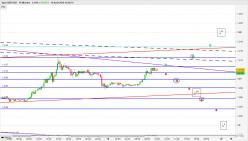 GBP/USD - 15 минут