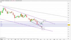 EUR/JPY - Settimanale