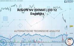 AEGON NV (DEMAT.) EO-12 - Dagelijks