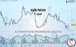 EUR/MXN - 1 uur