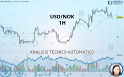 USD/NOK - 1 Std.