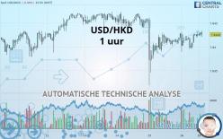 USD/HKD - 1 uur