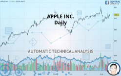 APPLE INC. - Daily