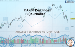 DAX30 Perf Index - 每日