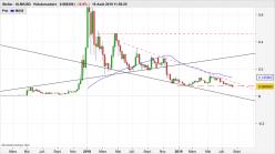 Stellar - XLM/USD - Settimanale