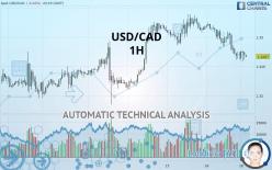 USD/CAD - 1 tim