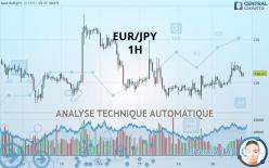 EUR/JPY - 1 tim