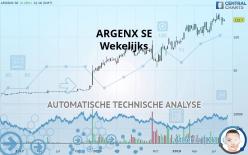 ARGENX SE - 每周