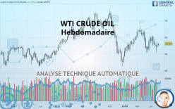 WTI CRUDE OIL - 每周