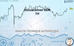 Ounce Silver EUR - 1 小时