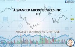 ADVANCED MICRO DEVICES INC. - 1 小时