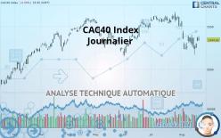CAC40 Index - Diário