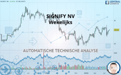 SIGNIFY NV - 每周
