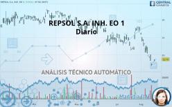 REPSOL S.A. INH. EO 1 - Dagligen