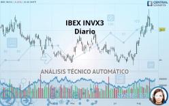 IBEX INVX3 - Dagligen
