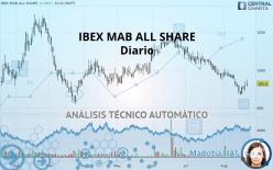 IBEX MAB ALL SHARE - Dagligen