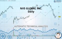 NV5 GLOBAL INC. - 每日