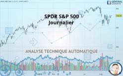 SPDR S&P 500 - 每日