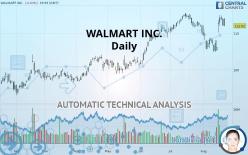 WALMART INC. - Daily