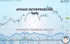 APOGEE ENTERPRISES INC. - 每日