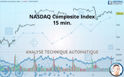 NASDAQ COMPOSITE INDEX - 15 min.