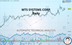 MTS SYSTEMS CORP. - 每日