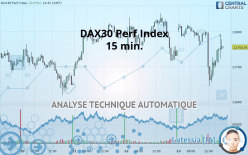 DAX30 Perf Index - 15 分钟