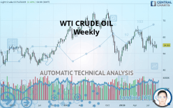 WTI CRUDE OIL Technical Analyses - NYMEX Futures