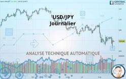 USD/JPY - Journalier