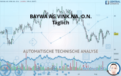 BAYWA AG VINK.NA. O.N. - Täglich